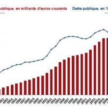 bayrou, déficit, dette publique, marie-anne kraft, présidentielle